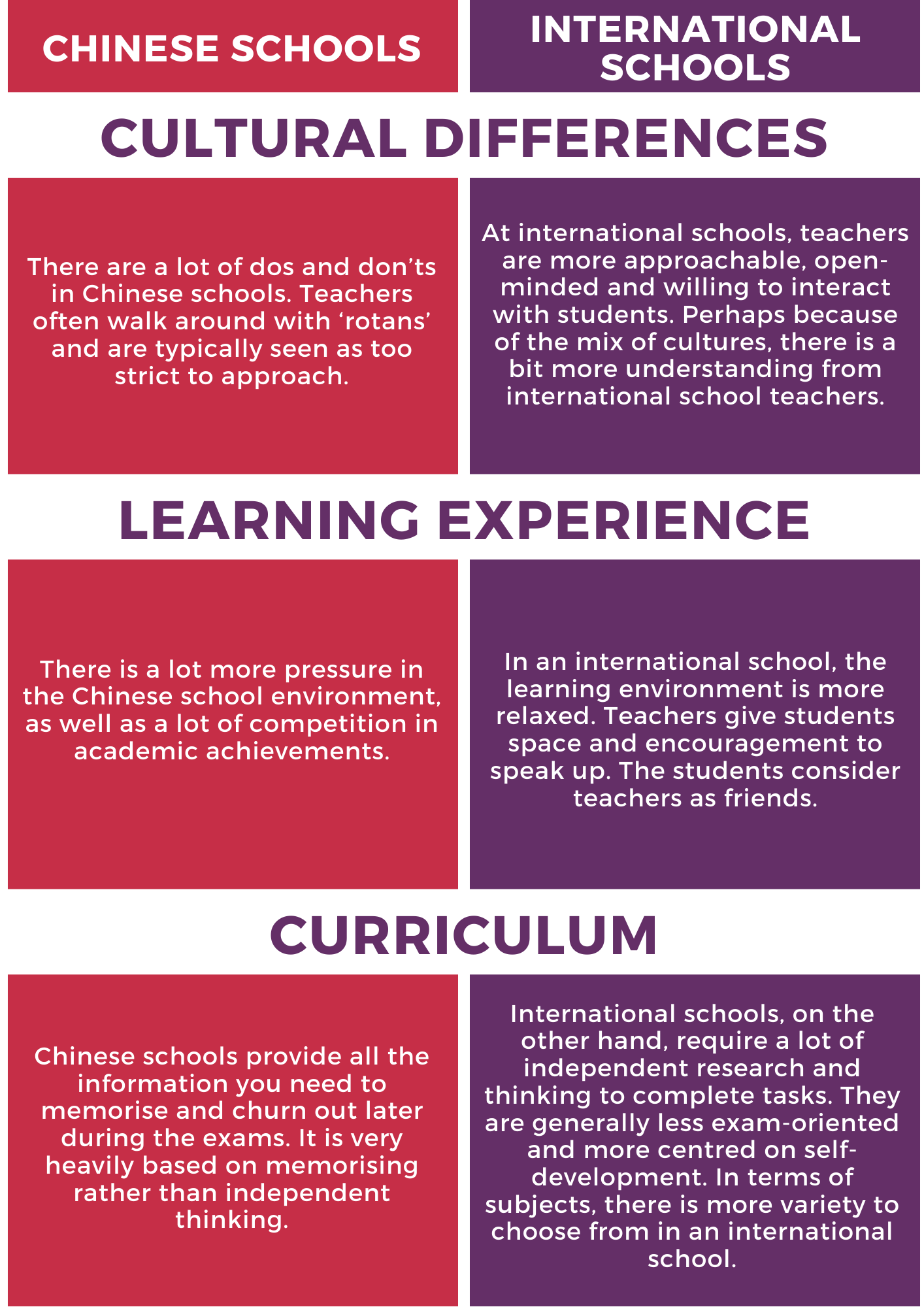 What Kids Think about Switching from Chinese Schools to International Schools?