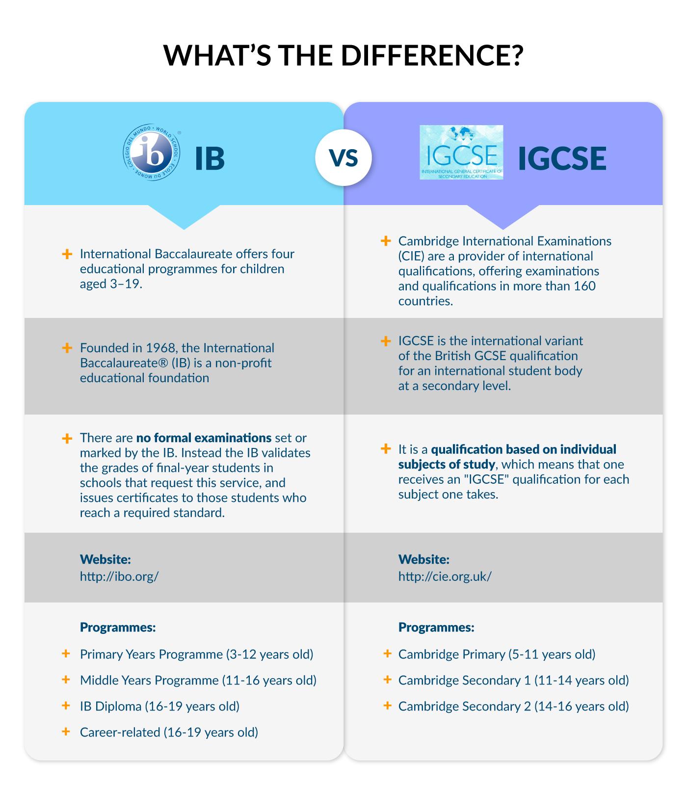 IB IGCSE Differences