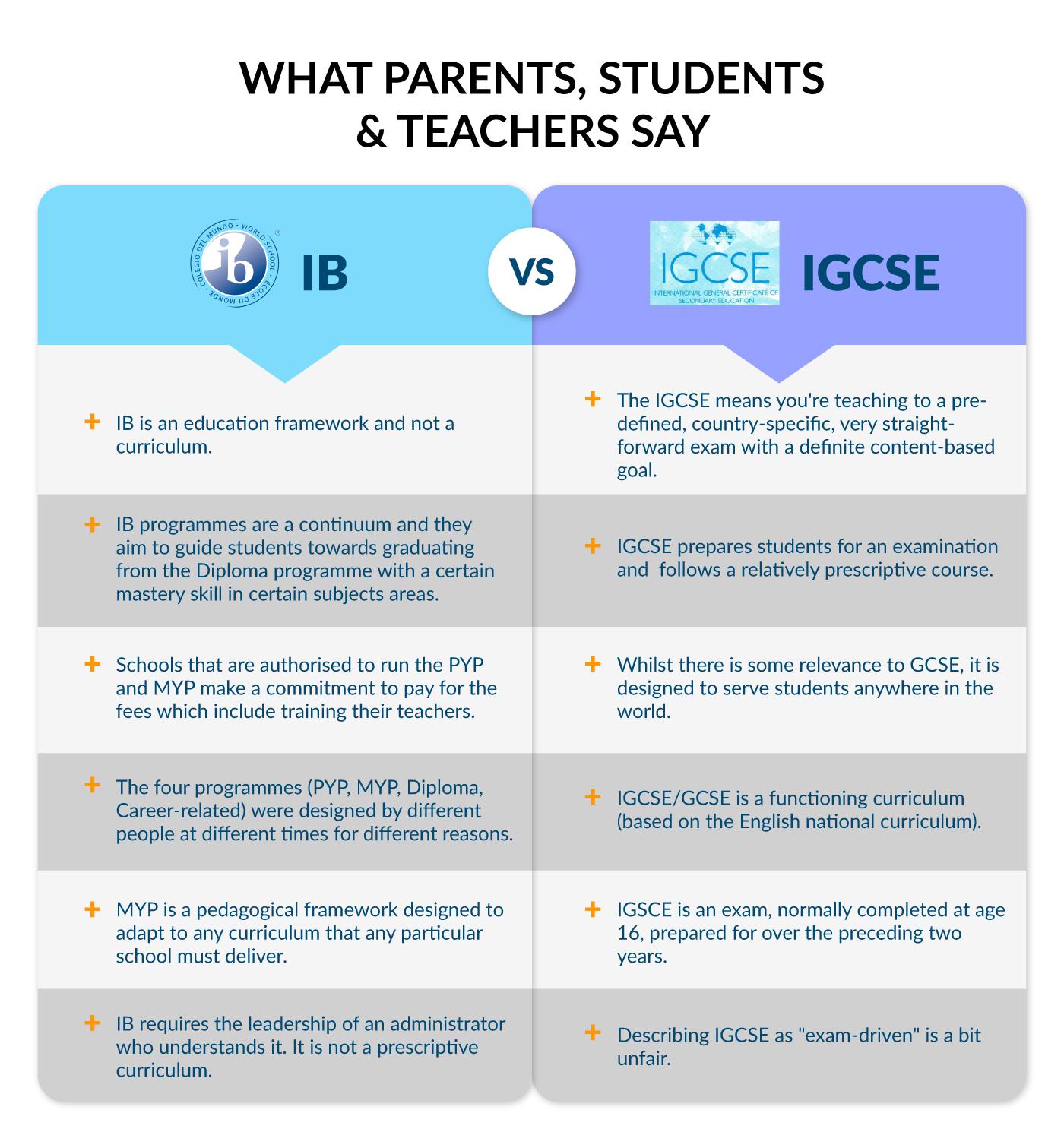 IB vs IGCSE Important Information