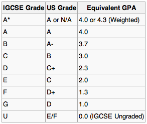 Igcse In Malaysia All The Basics You Need To Know