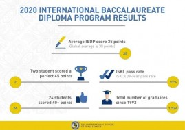 The International School Of Kuala Lumpur (ISKL) Celebrates International Baccalaureate  Results, IB Scholarship Application Now Open