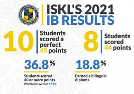 Stellar International Baccalaureate Results For The International School Of Kuala Lumpur