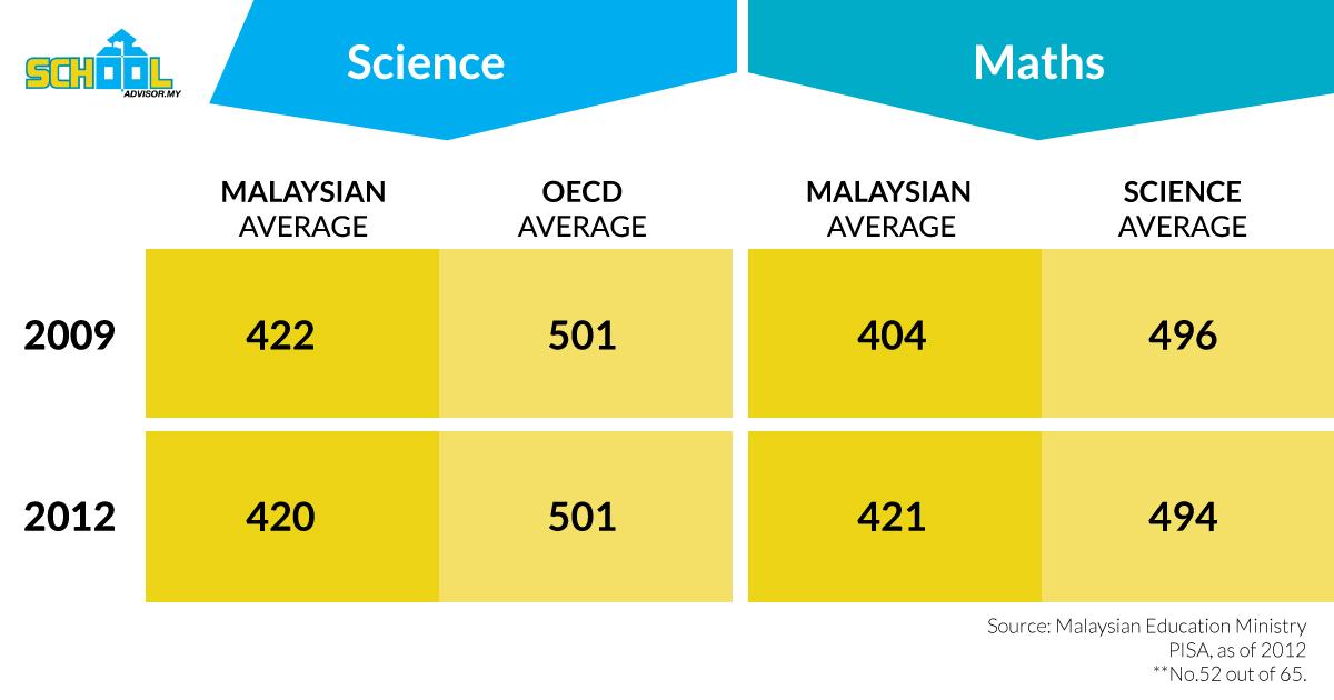 Maths-Science-Chart